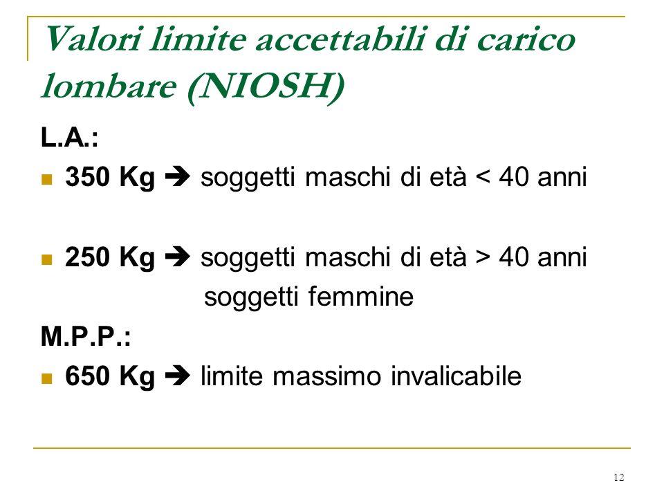 Valori limite accettabili di carico lombare (NIOSH)