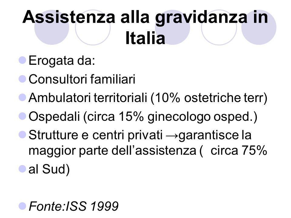 Assistenza alla gravidanza in Italia