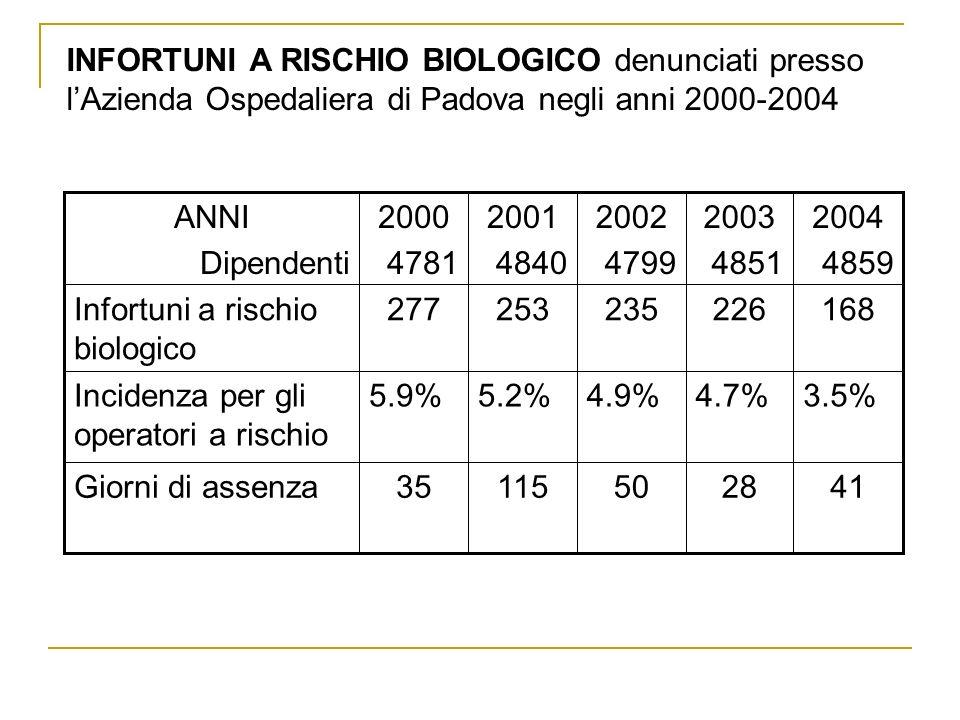 INFORTUNI A RISCHIO BIOLOGICO denunciati presso l'Azienda Ospedaliera di Padova negli anni 2000-2004