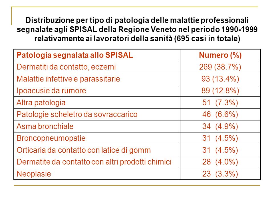 Distribuzione per tipo di patologia delle malattie professionali segnalate agli SPISAL della Regione Veneto nel periodo 1990-1999 relativamente ai lavoratori della sanità (695 casi in totale)
