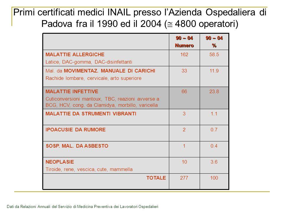 Primi certificati medici INAIL presso l'Azienda Ospedaliera di Padova fra il 1990 ed il 2004 ( 4800 operatori)