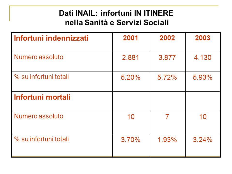 Dati INAIL: infortuni IN ITINERE nella Sanità e Servizi Sociali