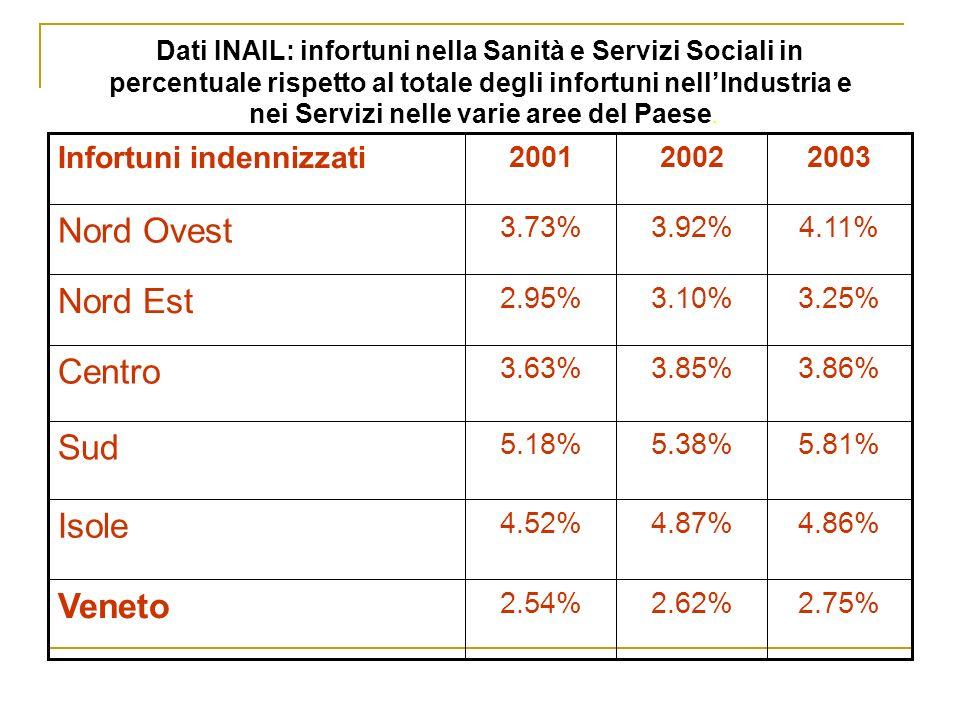 Nord Ovest Nord Est Centro Sud Isole Veneto Infortuni indennizzati