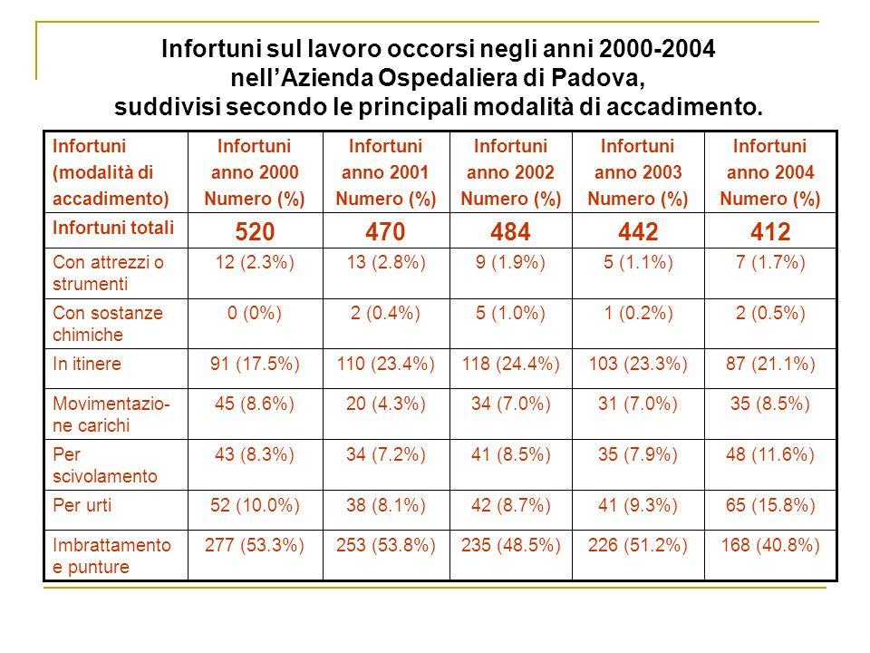 Infortuni sul lavoro occorsi negli anni 2000-2004 nell'Azienda Ospedaliera di Padova, suddivisi secondo le principali modalità di accadimento.