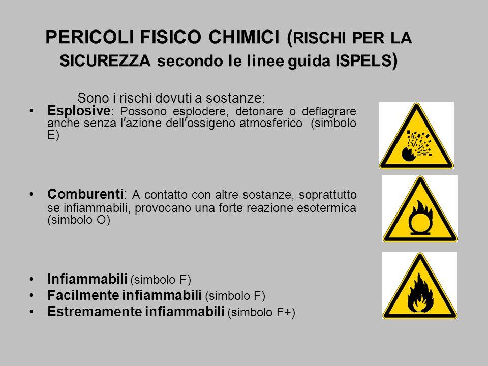 Sono i rischi dovuti a sostanze: