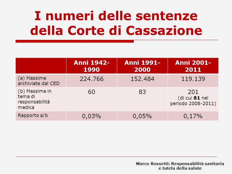 I numeri delle sentenze della Corte di Cassazione