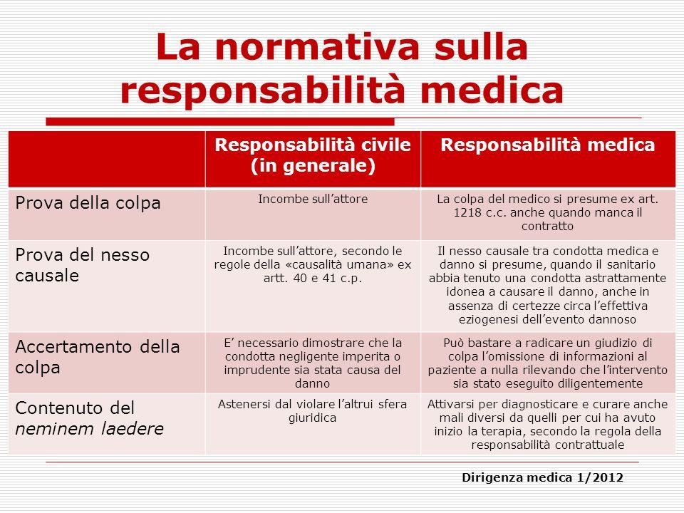 La normativa sulla responsabilità medica