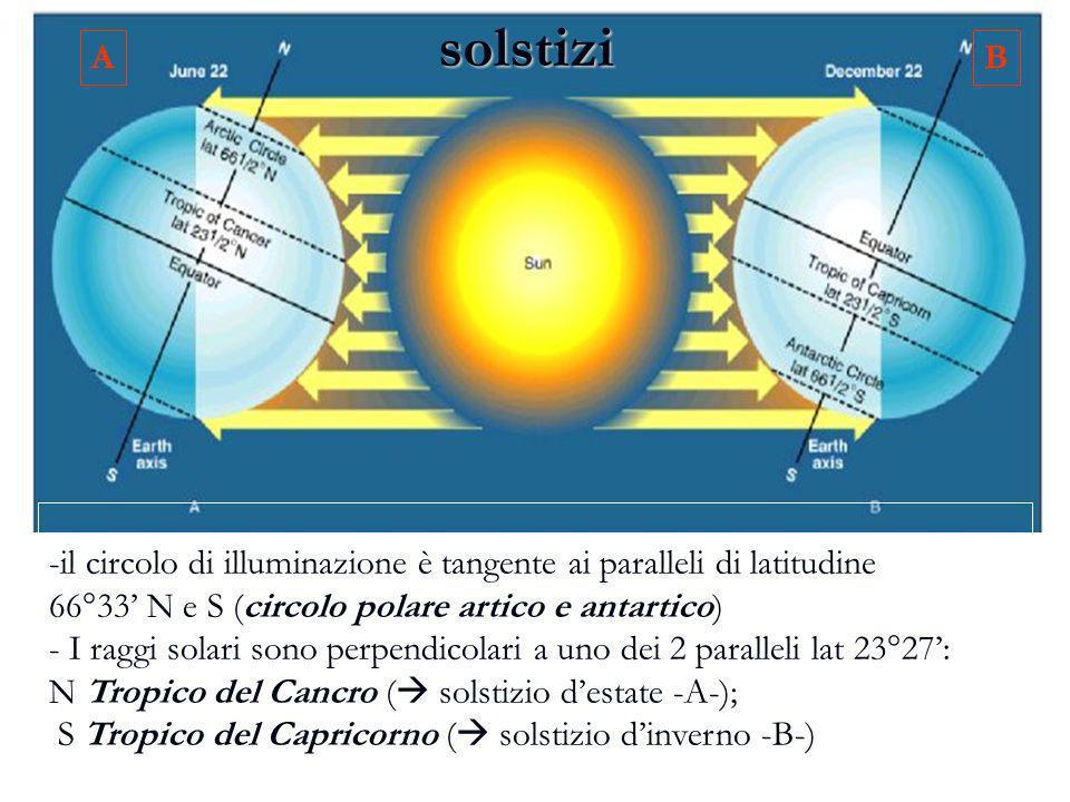 solstizi A. B. il circolo di illuminazione è tangente ai paralleli di latitudine. 66°33' N e S (circolo polare artico e antartico)