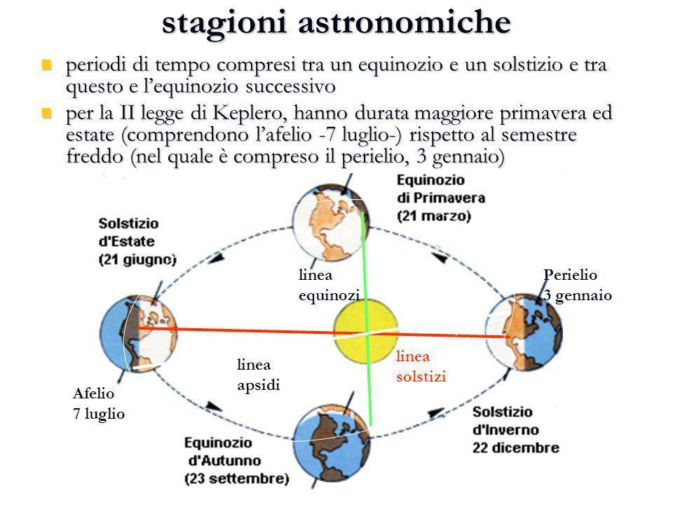 stagioni astronomiche