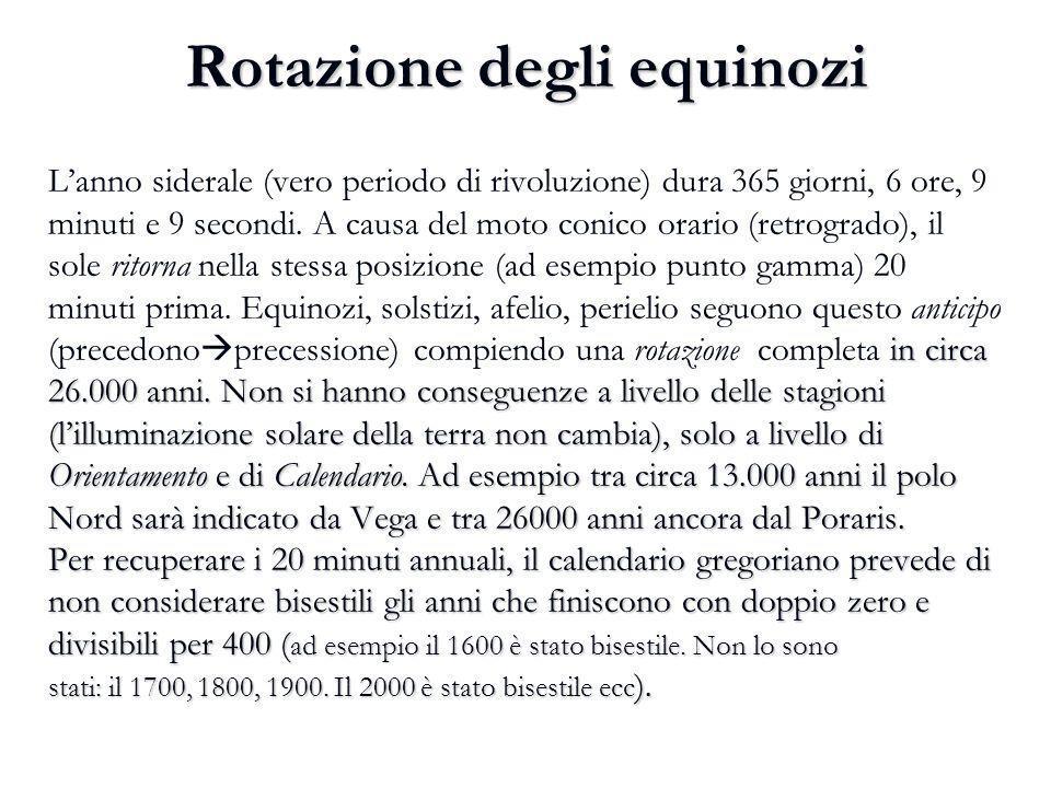 Rotazione degli equinozi