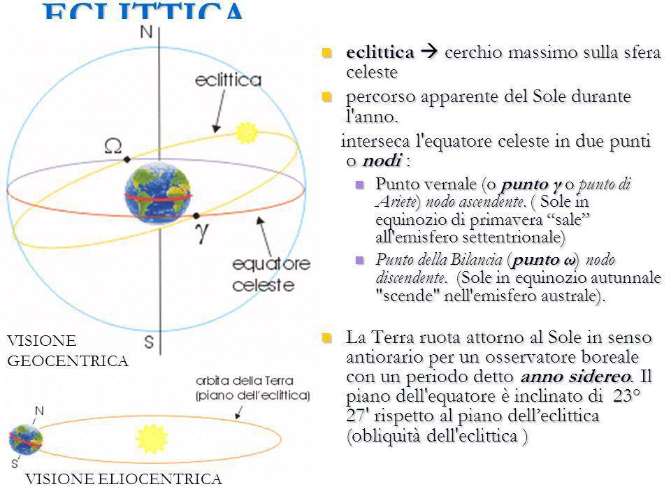 ECLITTICA eclittica  cerchio massimo sulla sfera celeste