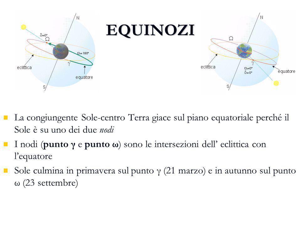 EQUINOZIO PRIMAVERA EQUINOZI. EQUINOZIO AUTUNNO. La congiungente Sole-centro Terra giace sul piano equatoriale perché il Sole è su uno dei due nodi.