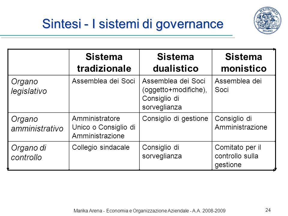Sintesi - I sistemi di governance