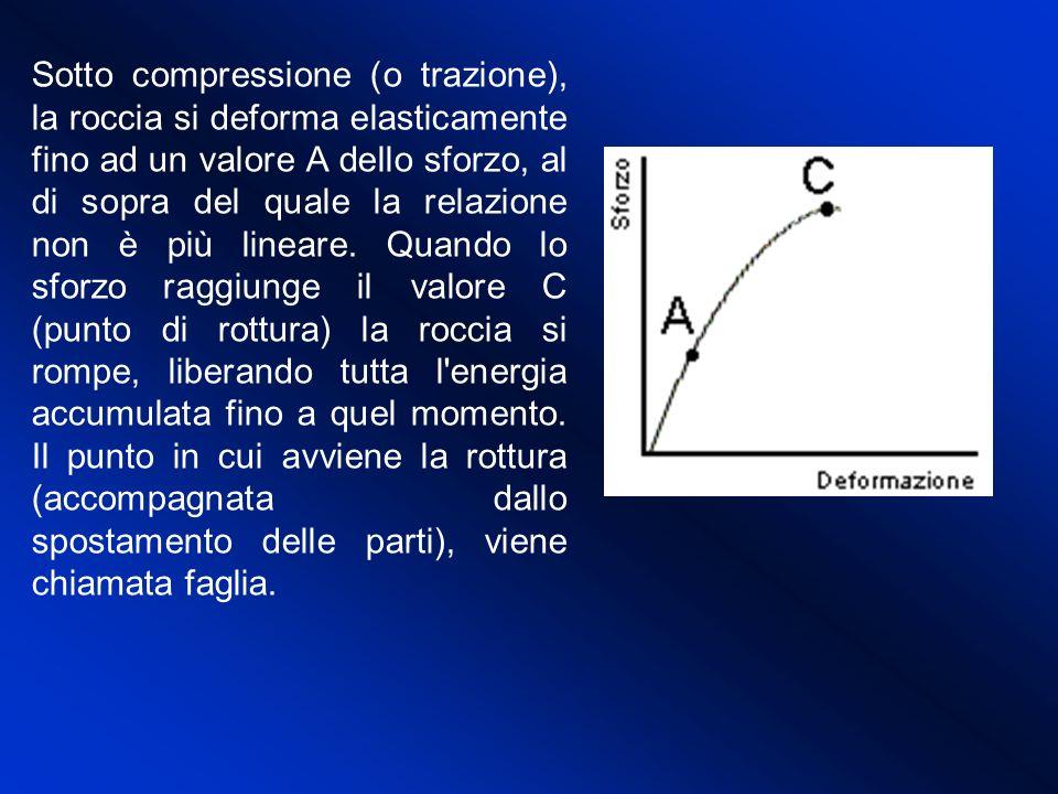 Sotto compressione (o trazione), la roccia si deforma elasticamente fino ad un valore A dello sforzo, al di sopra del quale la relazione non è più lineare.