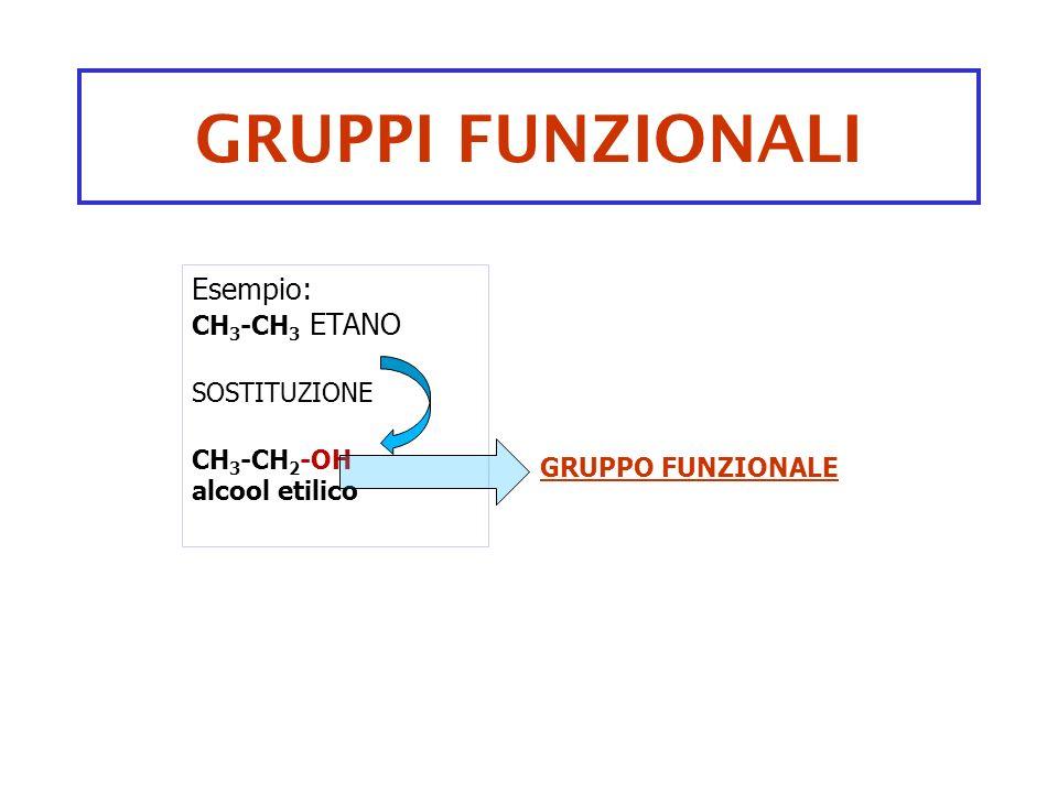 GRUPPI FUNZIONALI Esempio: CH3-CH3 ETANO SOSTITUZIONE CH3-CH2-OH