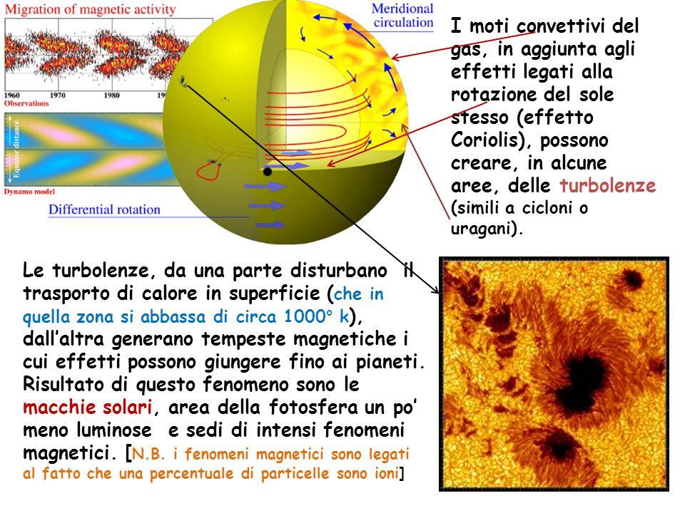 I moti convettivi del gas, in aggiunta agli effetti legati alla rotazione del sole stesso (effetto Coriolis), possono creare, in alcune aree, delle turbolenze (simili a cicloni o uragani).