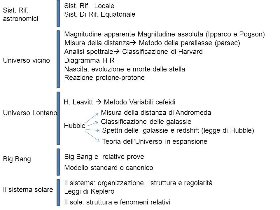 Sist. Rif. Locale Sist. Di Rif. Equatoriale. Sist. Rif. astronomici. Magnitudine apparente Magnitudine assoluta (Ipparco e Pogson)