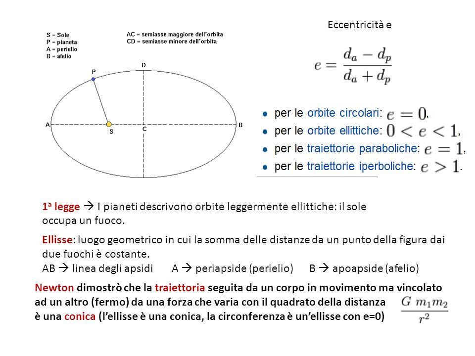 Eccentricità e 1a legge  I pianeti descrivono orbite leggermente ellittiche: il sole occupa un fuoco.