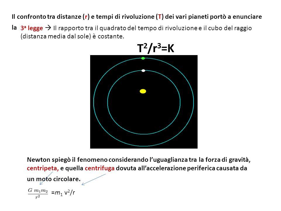 Il confronto tra distanze (r) e tempi di rivoluzione (T) dei vari pianeti portò a enunciare la