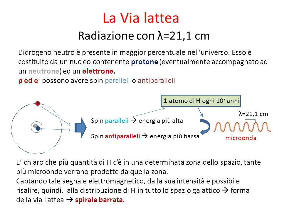 La Via lattea Radiazione con λ=21,1 cm