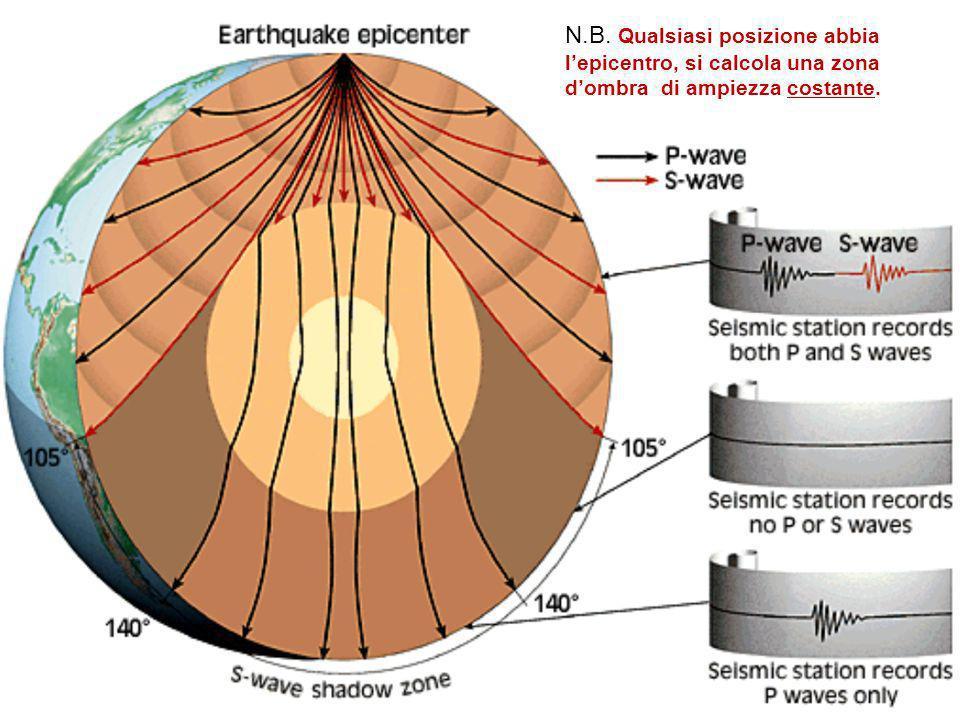 N.B. Qualsiasi posizione abbia l'epicentro, si calcola una zona d'ombra di ampiezza costante.