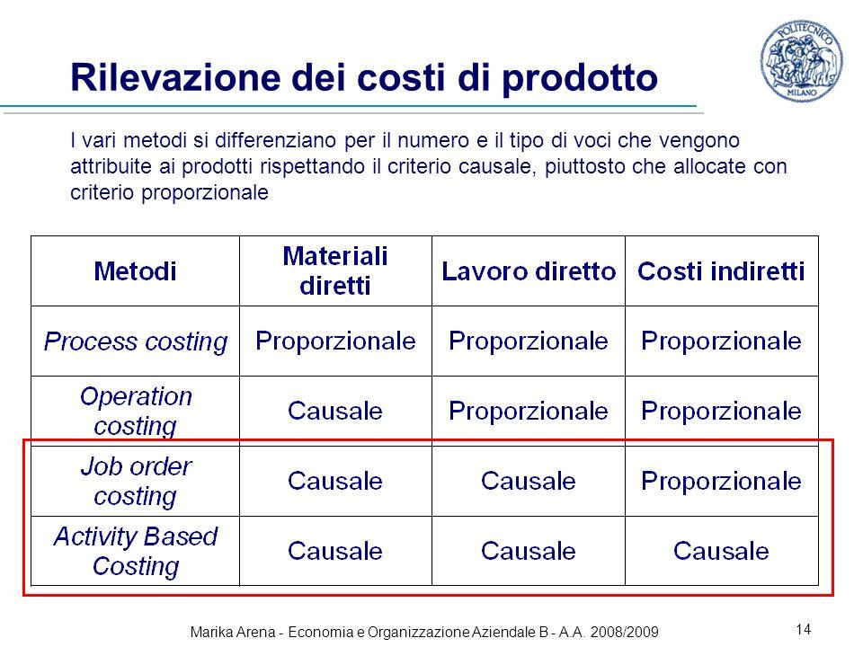 Rilevazione dei costi di prodotto