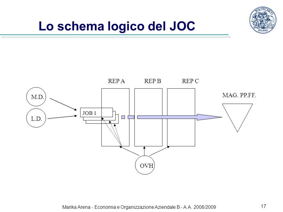 Lo schema logico del JOC