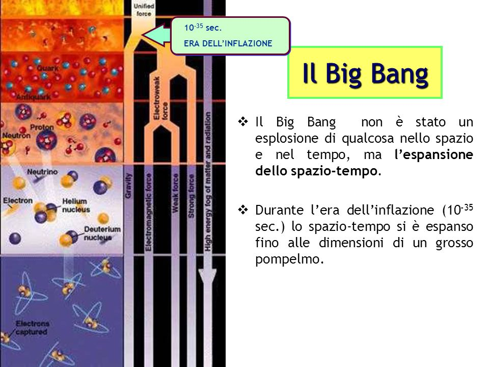 10-35 sec. ERA DELL'INFLAZIONE. Il Big Bang.