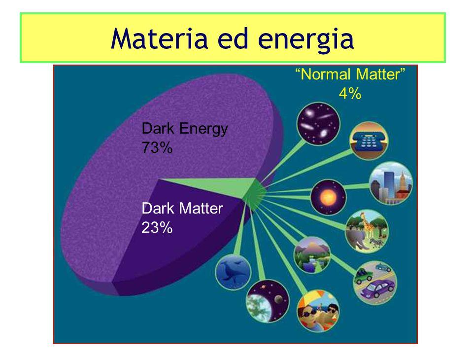 Materia ed energia Normal Matter 4% Dark Energy 73% Dark Matter 23%