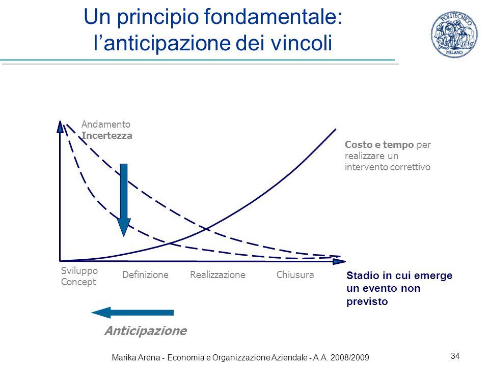Un principio fondamentale: l'anticipazione dei vincoli