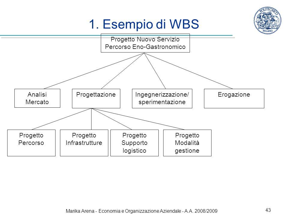 1. Esempio di WBS Progetto Nuovo Servizio Percorso Eno-Gastronomico