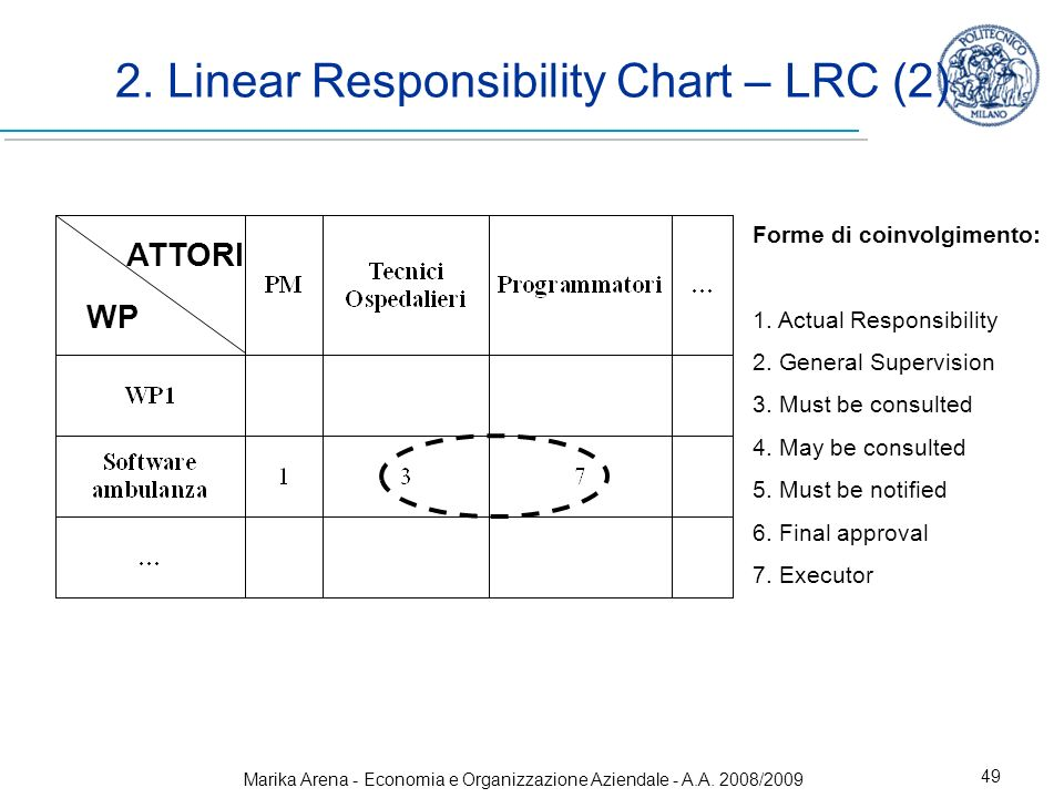 2. Linear Responsibility Chart – LRC (2)