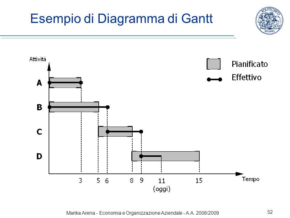 Esempio di Diagramma di Gantt