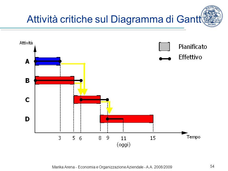Attività critiche sul Diagramma di Gantt