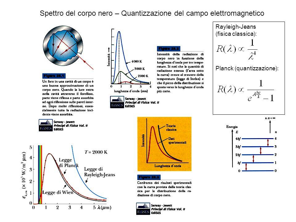 Spettro del corpo nero – Quantizzazione del campo elettromagnetico