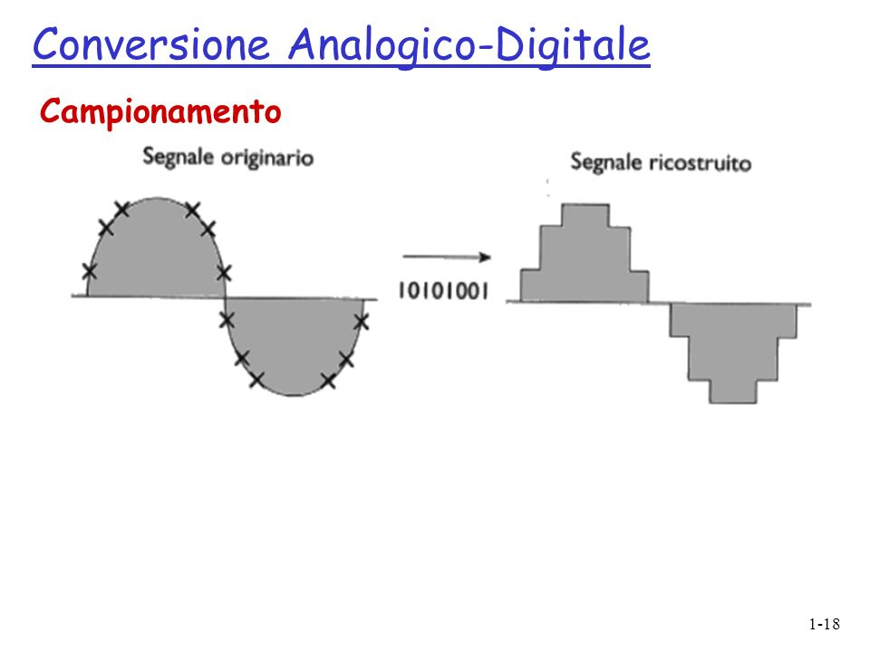 Conversione Analogico-Digitale