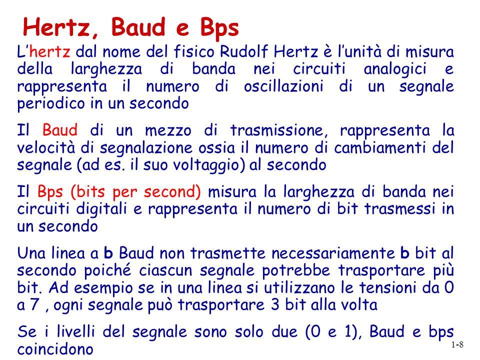 Hertz, Baud e Bps