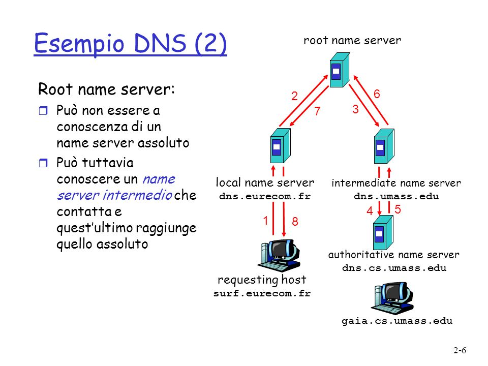 Esempio DNS (2) Root name server:
