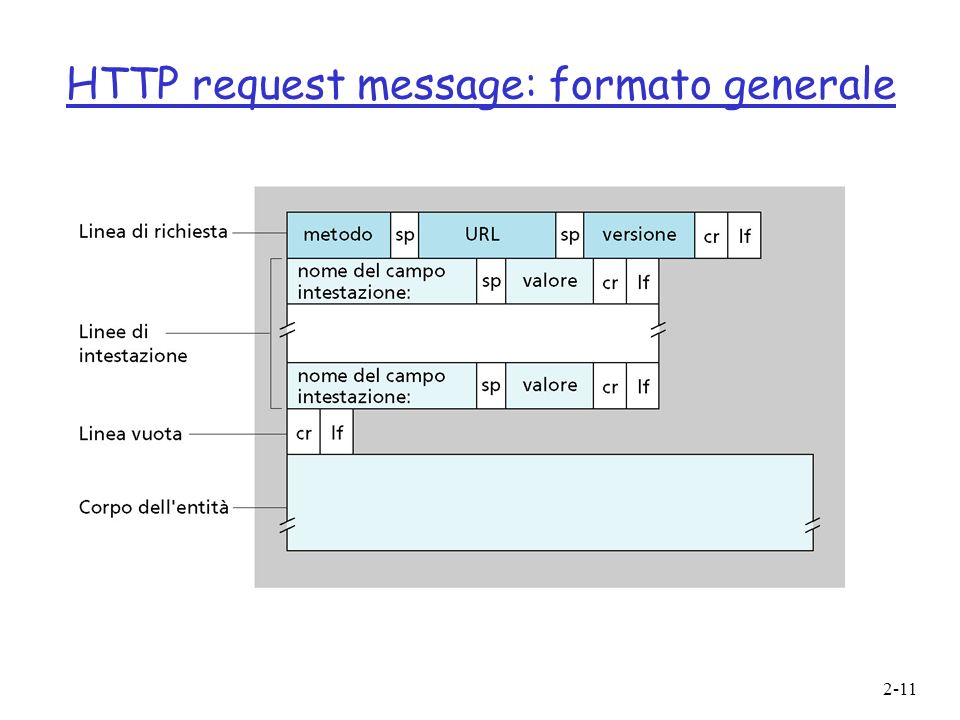 HTTP request message: formato generale