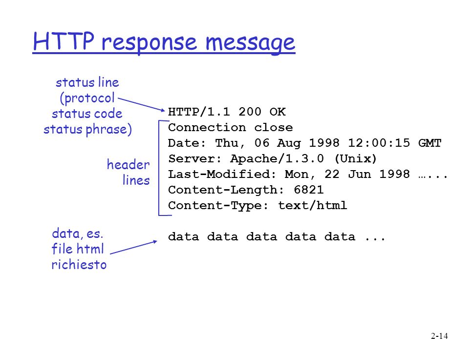 HTTP response message status line (protocol status code status phrase)
