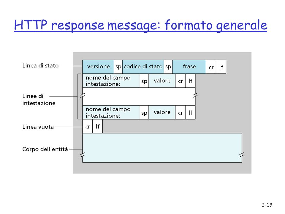 HTTP response message: formato generale