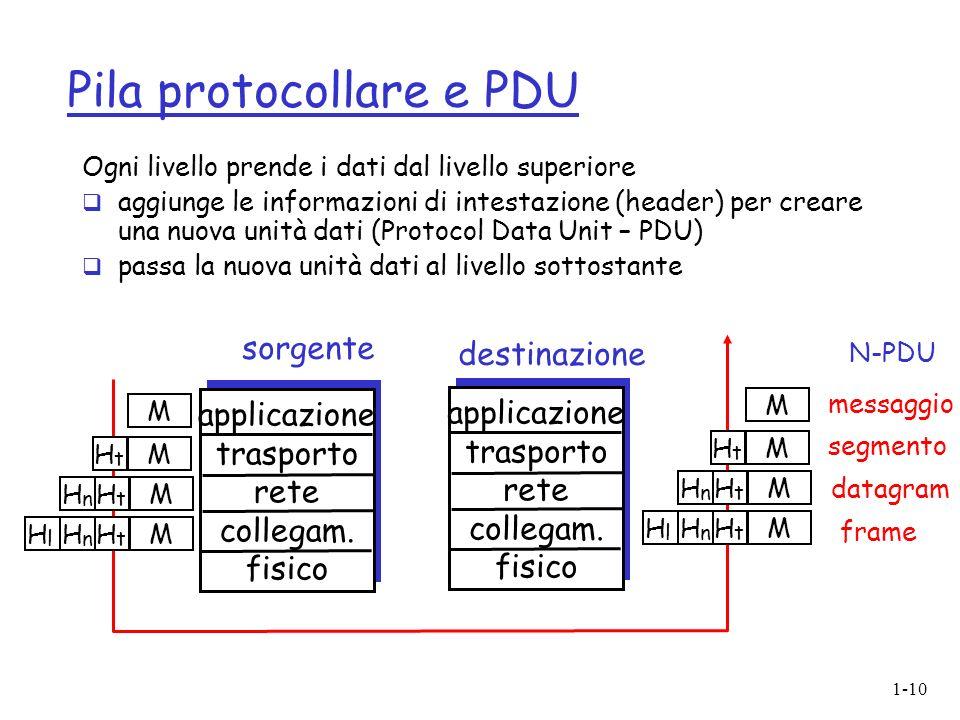 Pila protocollare e PDU