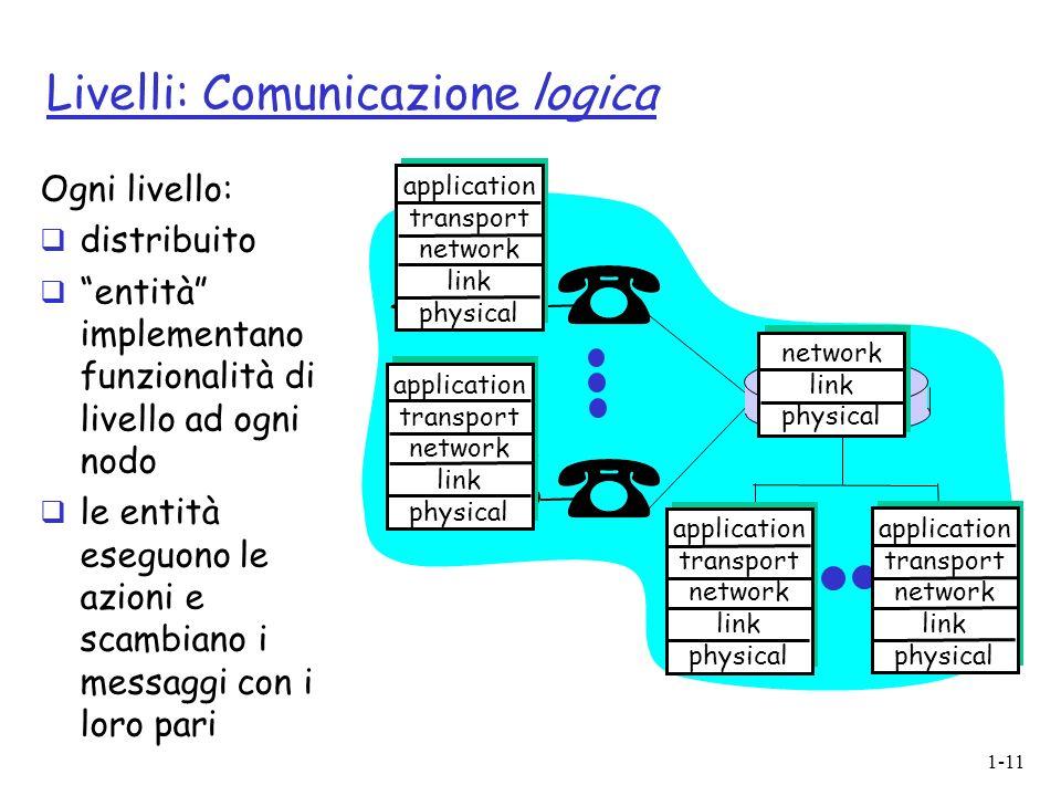 Livelli: Comunicazione logica