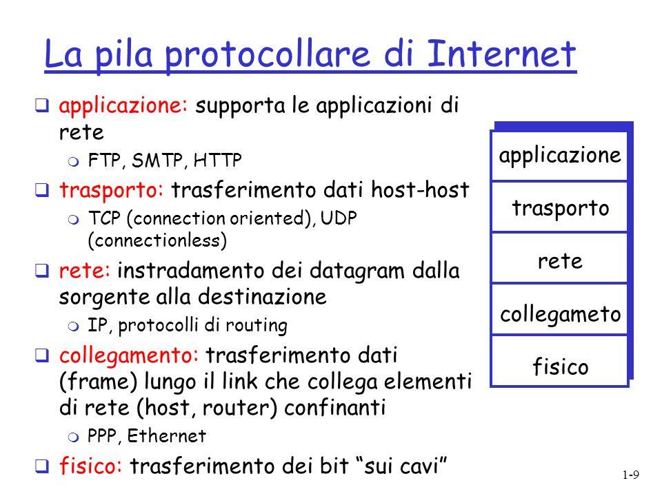 La pila protocollare di Internet