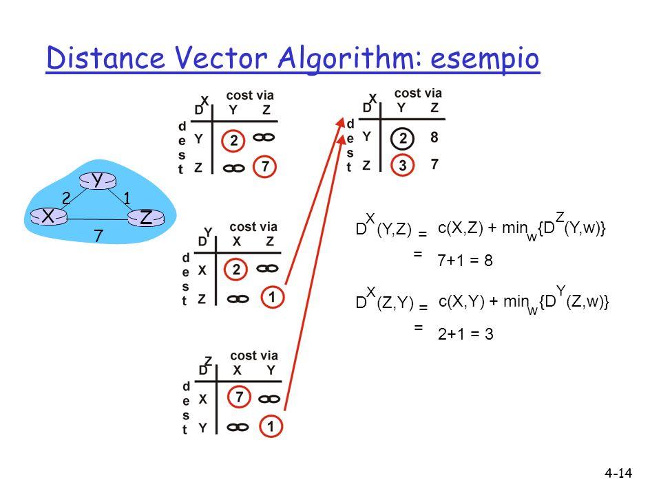 Distance Vector Algorithm: esempio