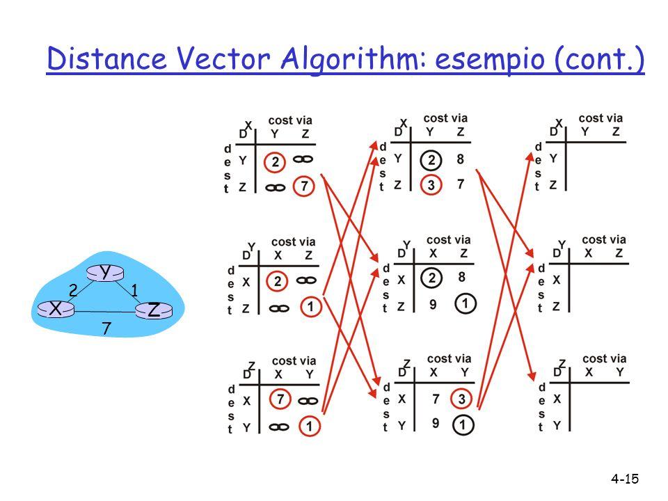 Distance Vector Algorithm: esempio (cont.)