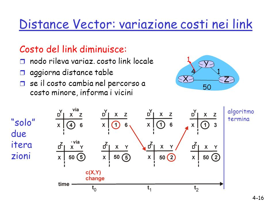 Distance Vector: variazione costi nei link