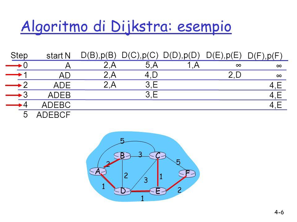 Algoritmo di Dijkstra: esempio