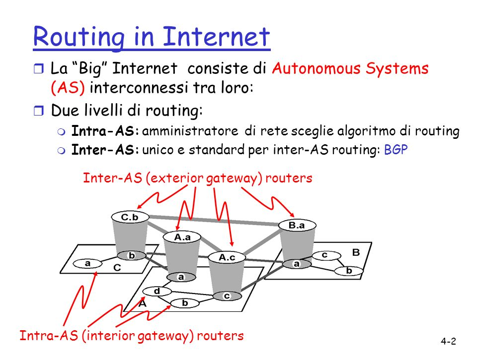 Routing in Internet La Big Internet consiste di Autonomous Systems (AS) interconnessi tra loro: Due livelli di routing:
