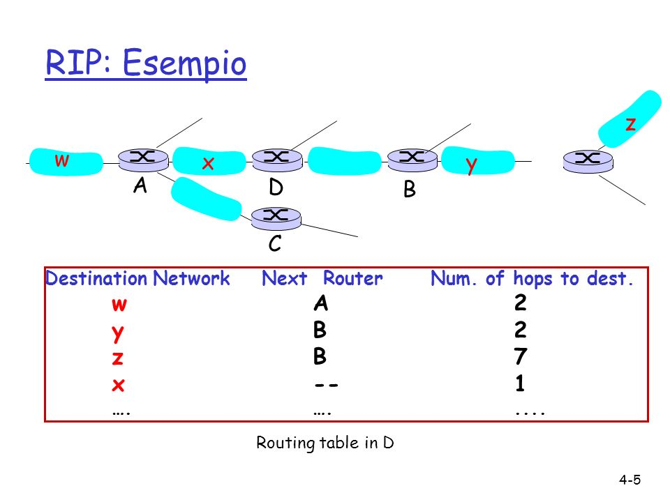 RIP: Esempio z w x y A D B C y B 2 z B 7 x -- 1